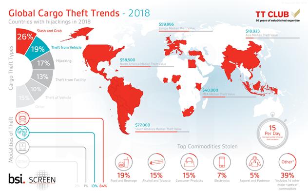 2018 global cargo theft trends