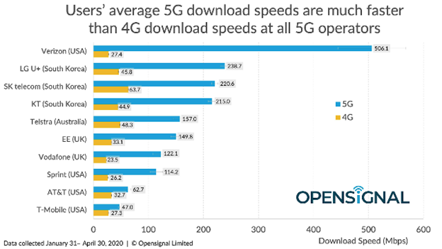 A bar graph showing a users average 5G download speeds in comparison to 4G download speeds.