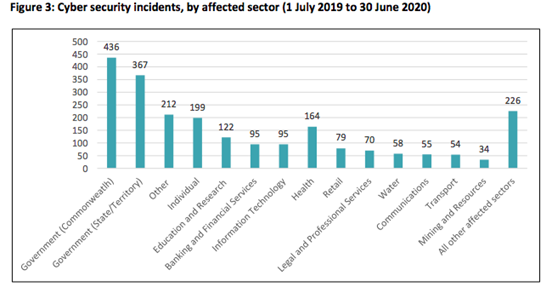 A bar graph showing cyber security incidents by affected sector in Australia from July 1, 2019 to June 30, 2020.