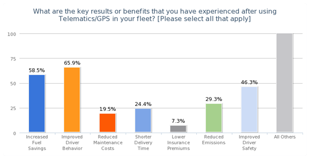 A bar graph showing what fleets reported to be the biggest benefit of using telematics technology.