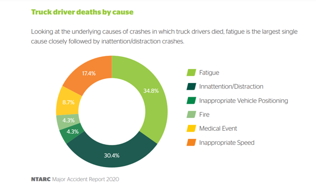 A doughnut chart showing truck driver deaths by cause according to NTARC.