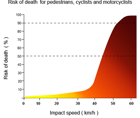 A graph showing the risk of death percentage for pedestrians, cyclists, and motorcyclists involved in vehicle accidents based on impact speed.