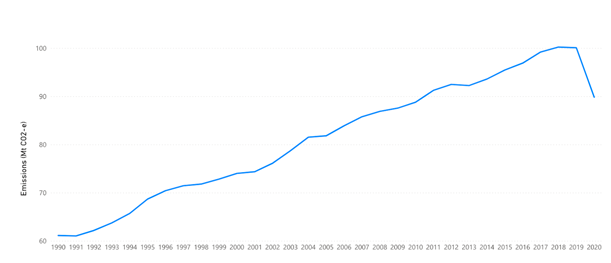 A graph that shows Australias annual emissions by year from September 1990 to September 2020 which steadily rise other than a dip in 2020 due to COVID-19 travel restrictions.