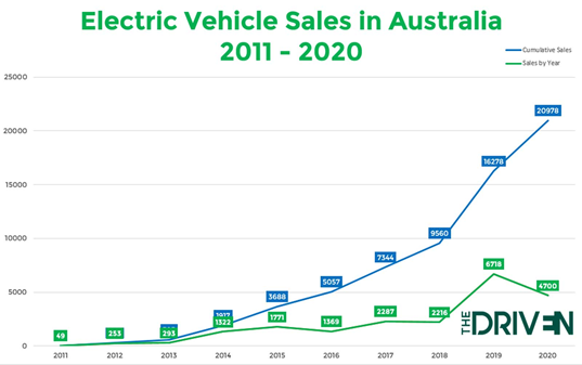 A line graph showing electric vehicle sales in Australia from 2011 to 2020.