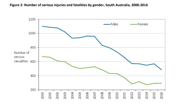 A line graph showing the number of serious injuries and fatalities by gender in South Australia from 2000 to 2016.