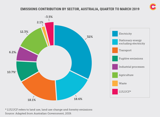 A pie graph showing Australia's greenhouse gas emissions by sector in 2019.