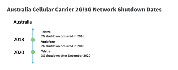 A timeline showing the 2G and 3G network shutdown dates for Australian cellular carriers.