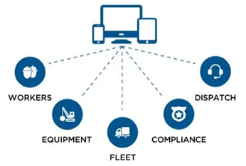 An icon of technology devices with connecting lines to icons displaying workers, equipment, fleet, compliance, and dispatch to show the holistic approach to fleet management.