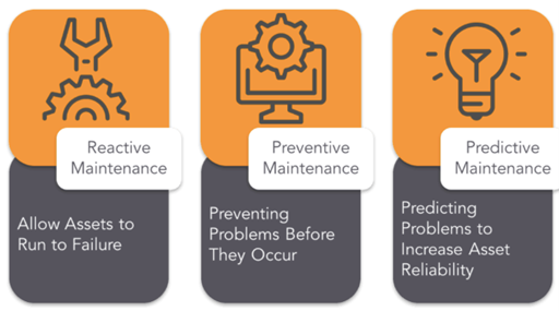 An infographic defining reactive, preventive, and predictive maintenance.