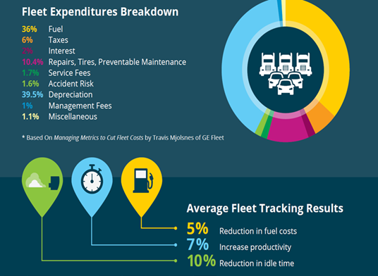 An infographic showing a breakdown of fleet expenditures by percentage.