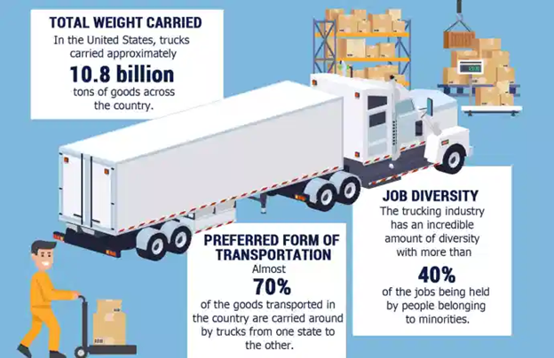 An infographic showing a statistic that 40% of jobs in the trucking industry are held by people belonging to minorities.