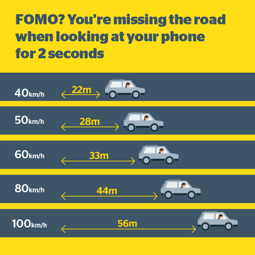 An infographic showing how many metres your car moves at certain speeds after just 2 seconds of driving.
