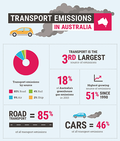 An infographic showing statistics on transport emissions in Australia.