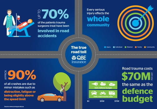 An infographic showing statistics on various aspects of road accidents, including costs and causes.
