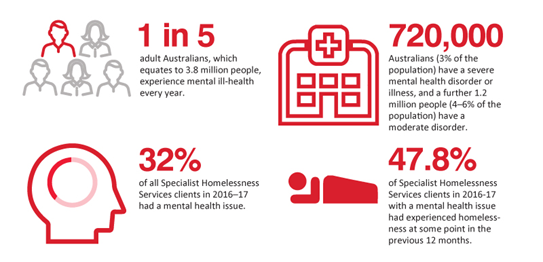 An infographic with statistics about mental health in Australia.