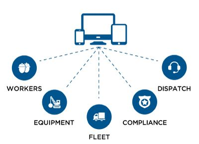 Fleet Management complete solution