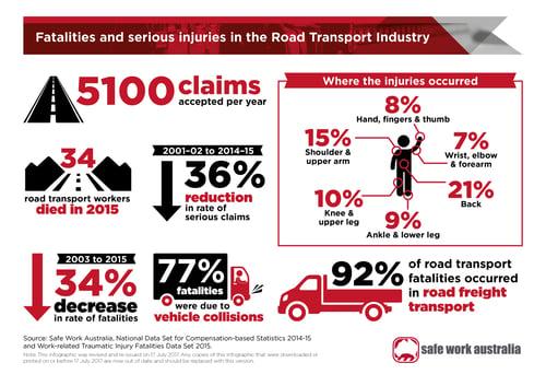vss-road-transport-infographic