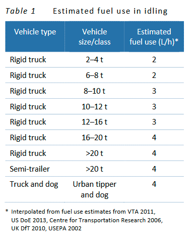 Estimated fuel use in idling