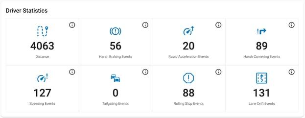 Fleet Complete - Driver Scoreboard displaying driver behavior statistics