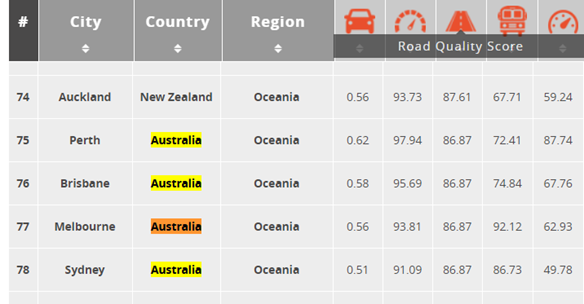 Road quality scores of four popular Australian cities.