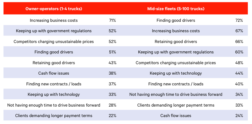 Small fleet companies must address big challenges.