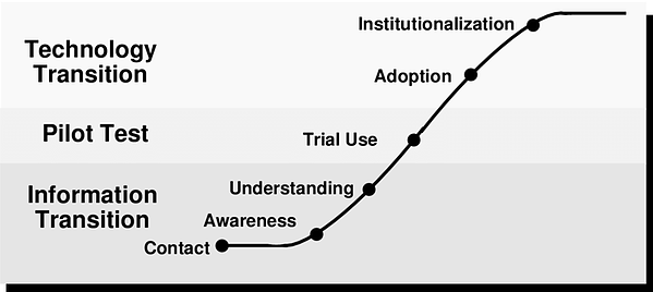 Technology adoption curve.