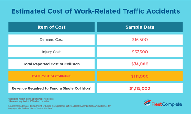 The estimated cost of work-related traffic accidents.