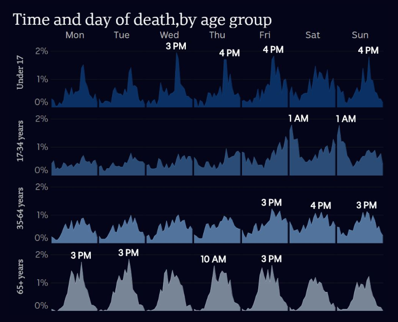 Time of death by age group.