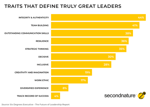 Traits that define truly great leaders.