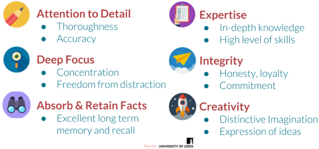 Various strengths an employee can possess including attention to detail, deep focus, absorbing and retaining facts, expertise, integrity, and creativity.