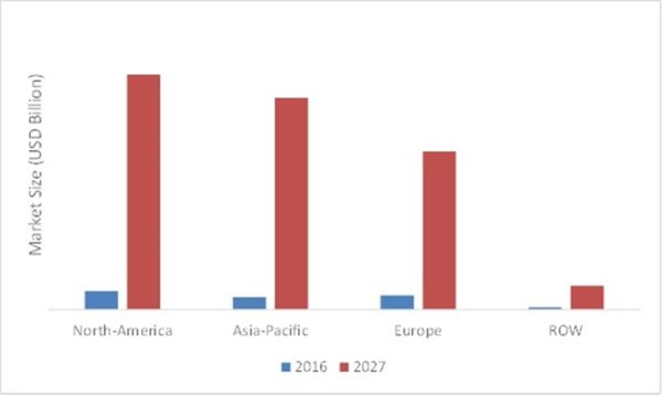 GLOBAL AUTONOMOUS VEHICLES MARKET, BY REGION, 2016 VS 2027